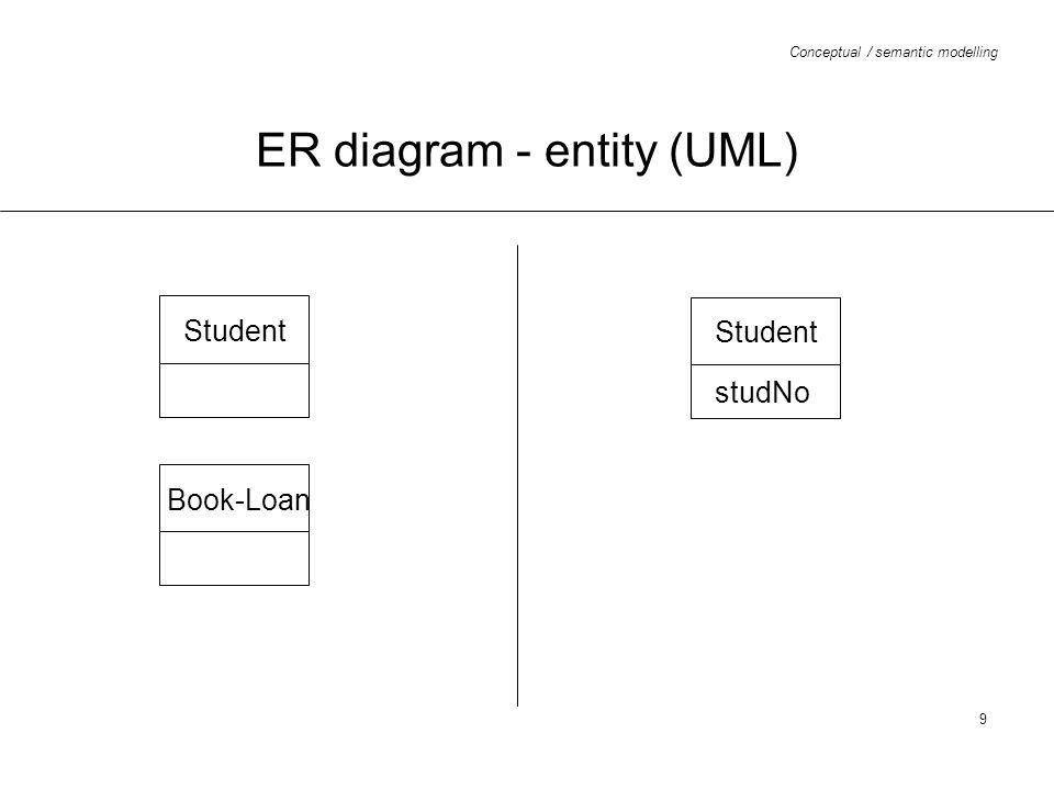 ER diagram - entity (UML)