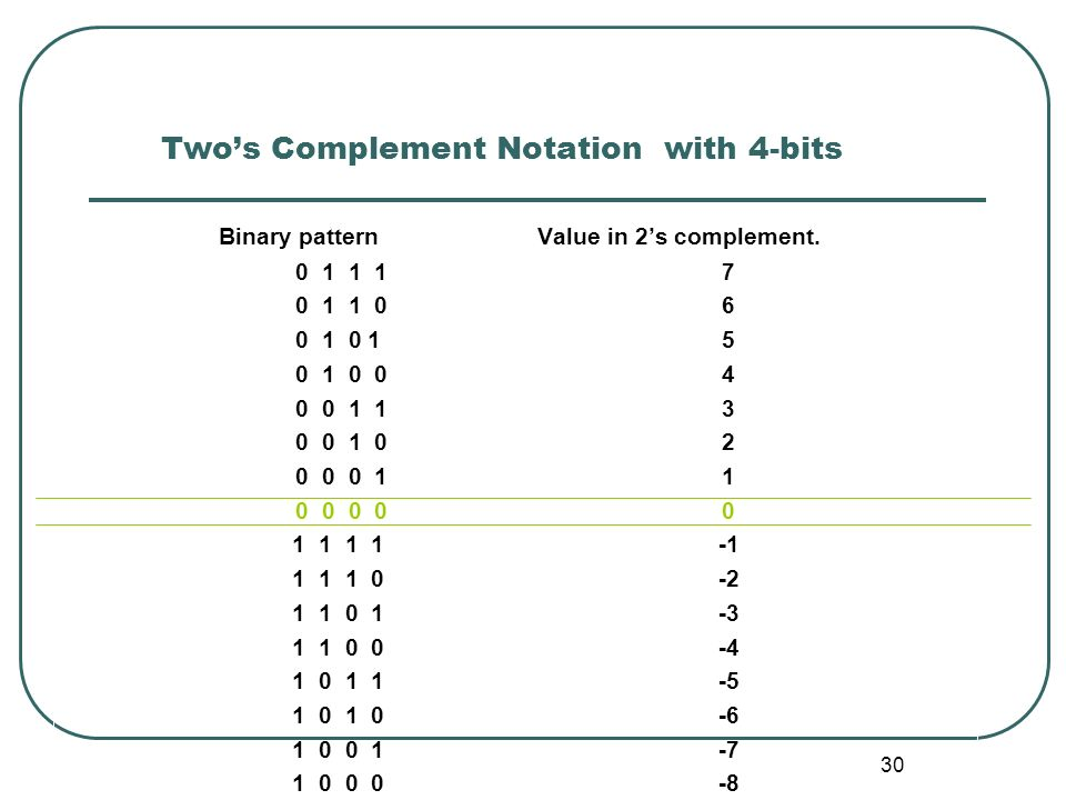 Two's Complement Notation with 4-bits