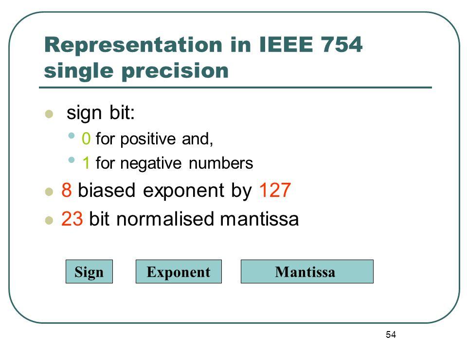 Representation in IEEE 754 single precision
