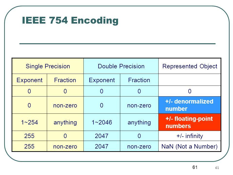 IEEE 754 Encoding Single Precision Double Precision Represented Object