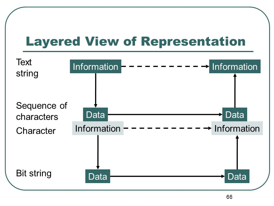 Layered View of Representation