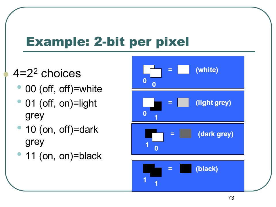 Example: 2-bit per pixel