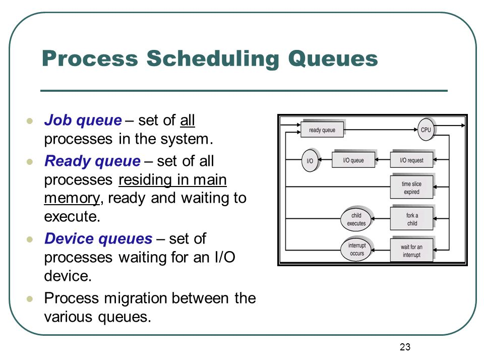 Process Scheduling Queues
