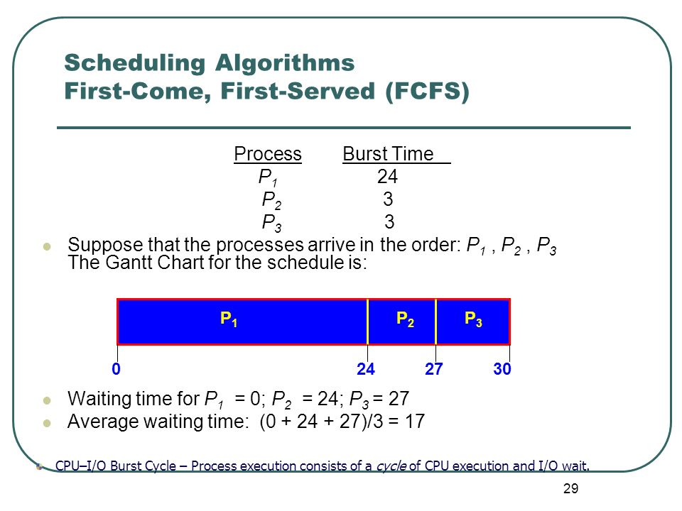 Scheduling Algorithms First-Come, First-Served (FCFS)