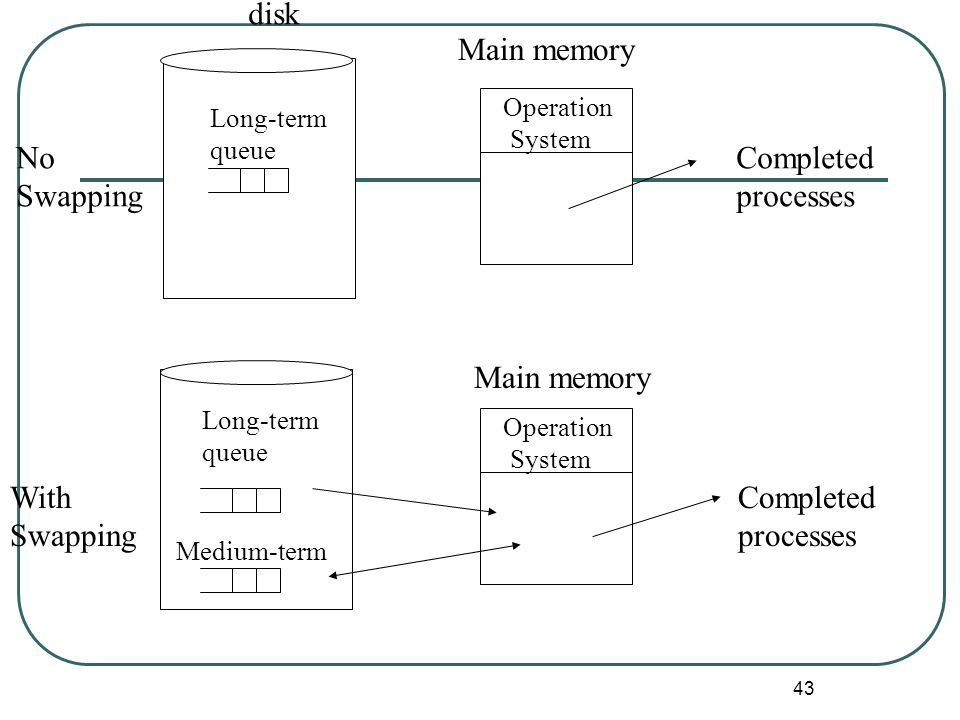 disk Main memory No Swapping Completed processes Main memory With