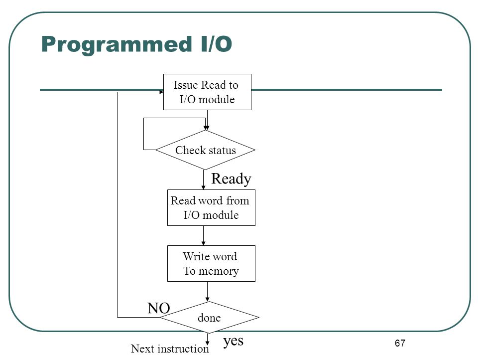 Programmed I/O Ready NO yes Issue Read to I/O module Check status