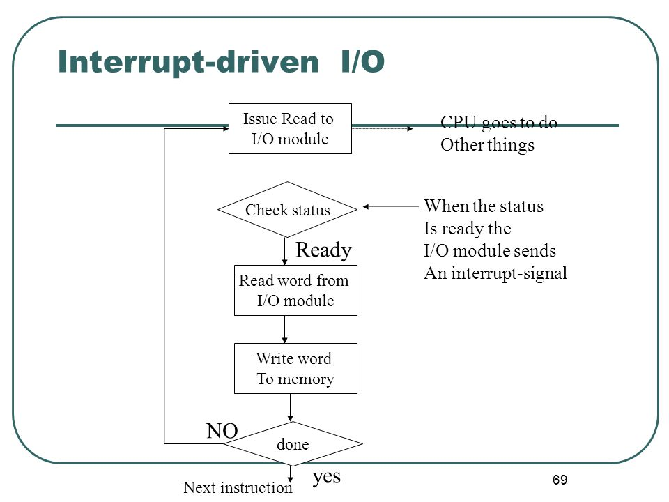 Interrupt-driven I/O Ready NO yes CPU goes to do Other things