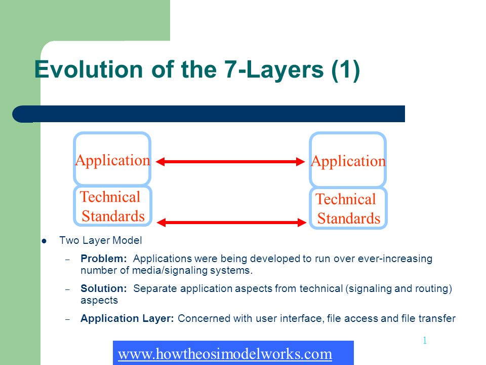 Evolution of the 7-Layers (1)