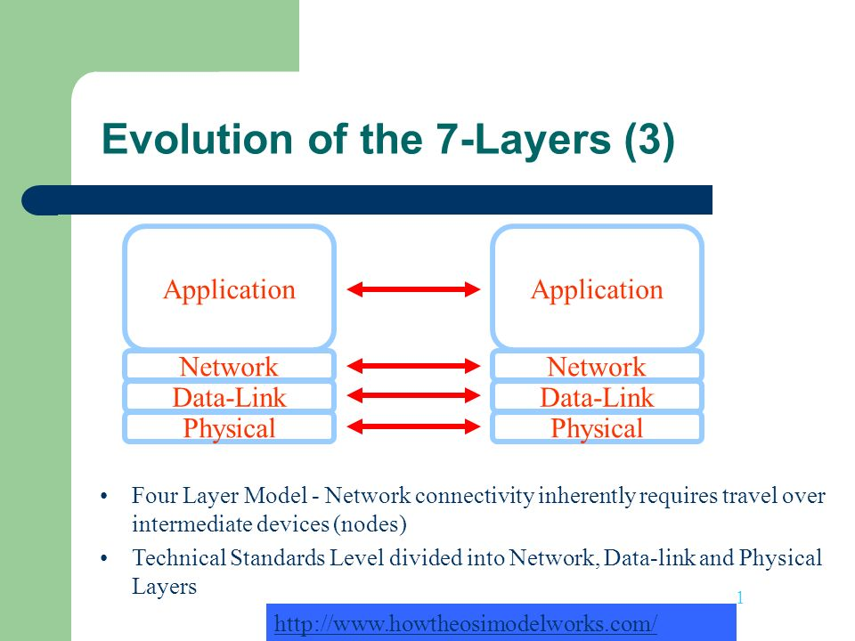 Evolution of the 7-Layers (3)