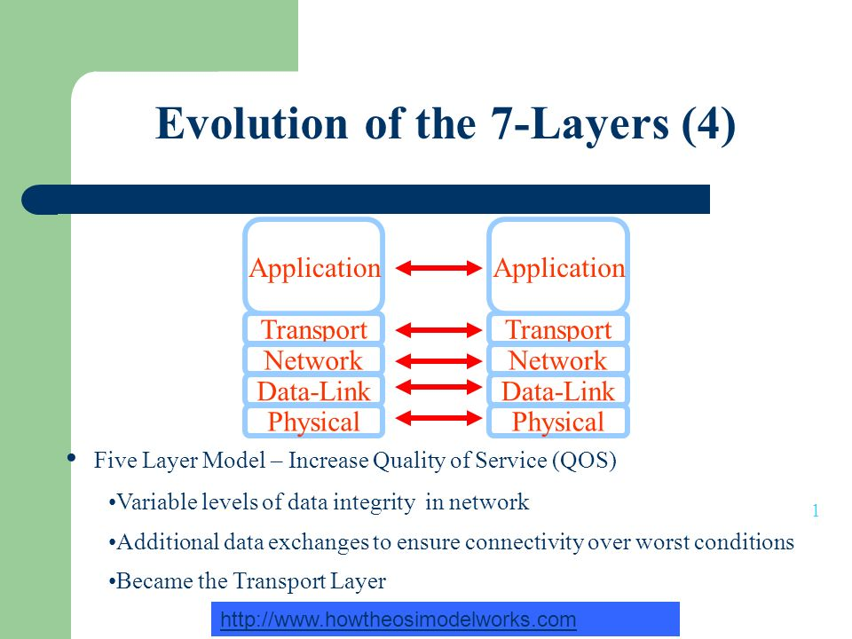 Evolution of the 7-Layers (4)