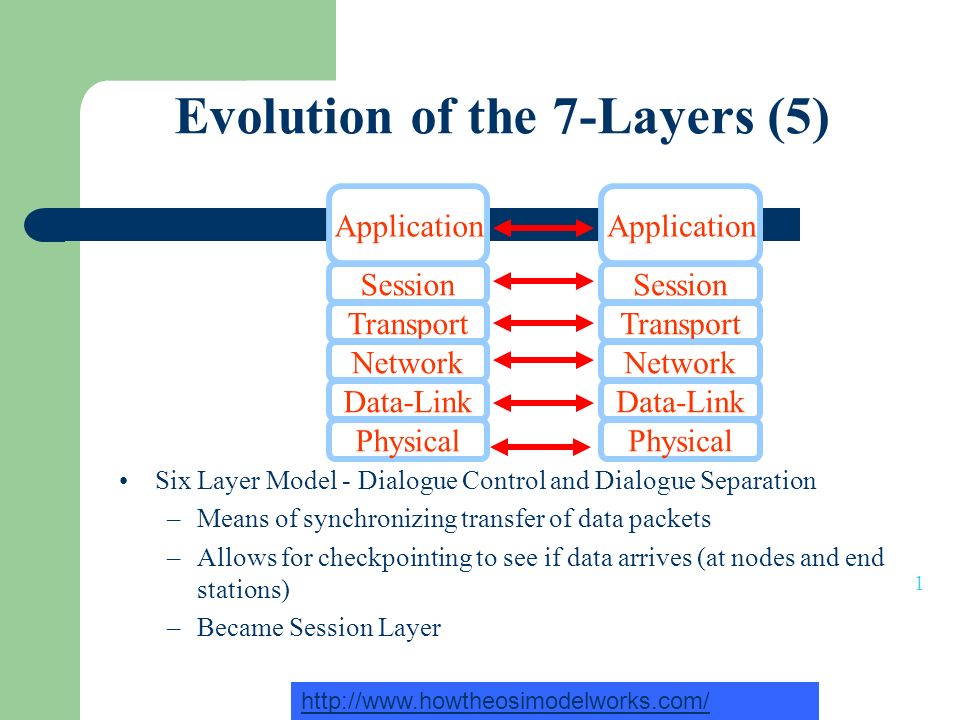 Evolution of the 7-Layers (5)