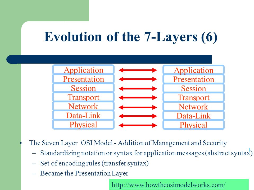 Evolution of the 7-Layers (6)