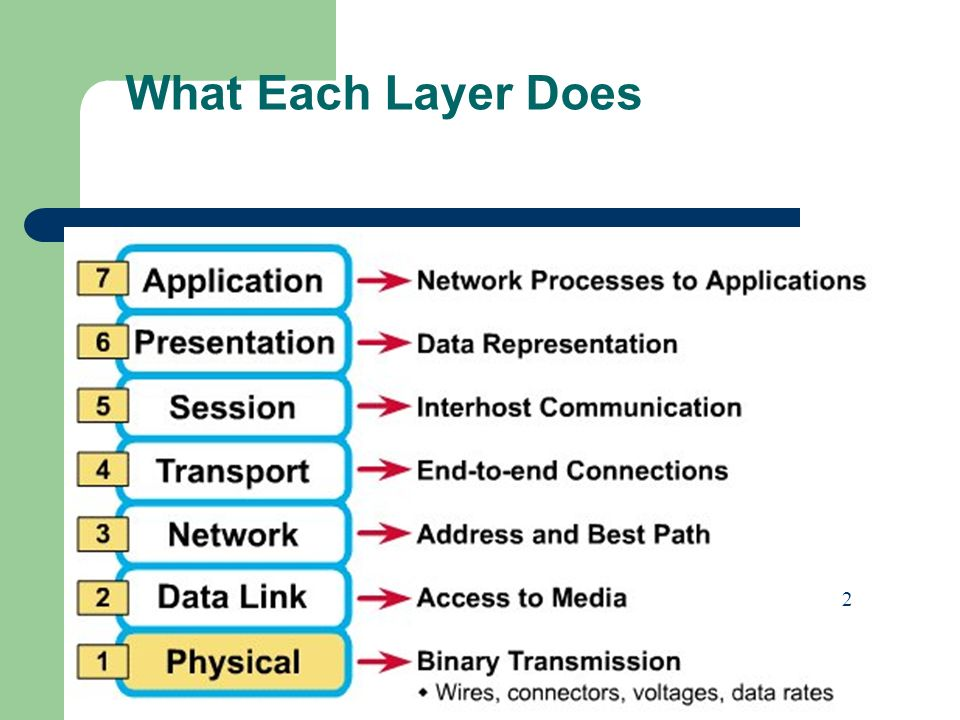 What Each Layer Does 2