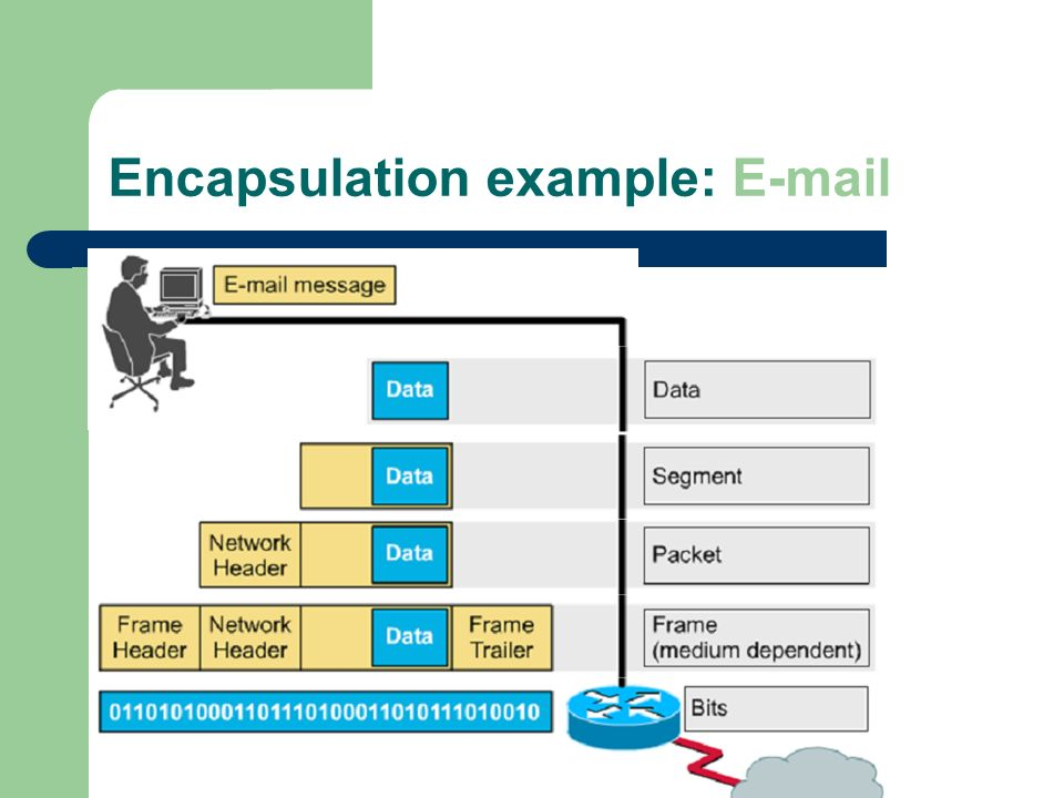 Encapsulation example: E-mail