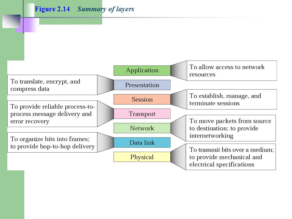Figure 2.14 Summary of layers