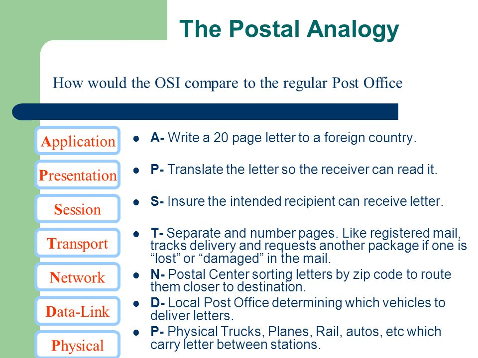 The Postal Analogy How would the OSI compare to the regular Post Office. Presentation. Transport.