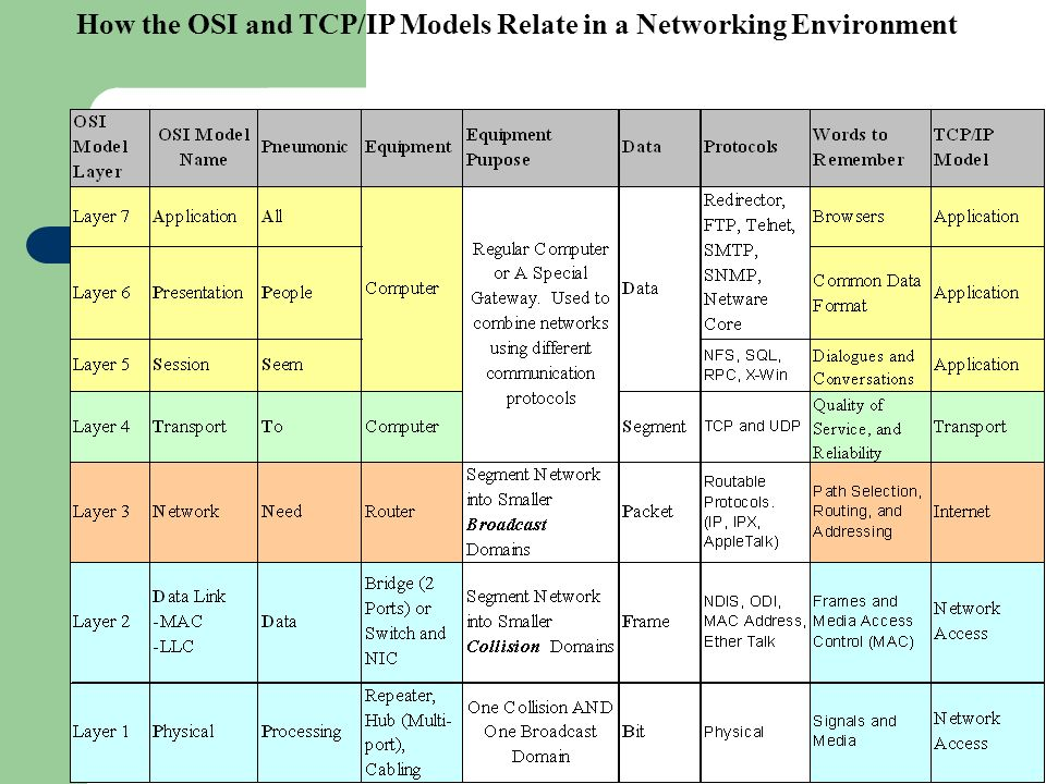 How the OSI and TCP/IP Models Relate in a Networking Environment