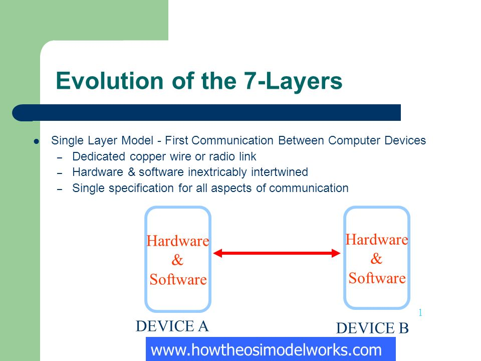 Evolution of the 7-Layers