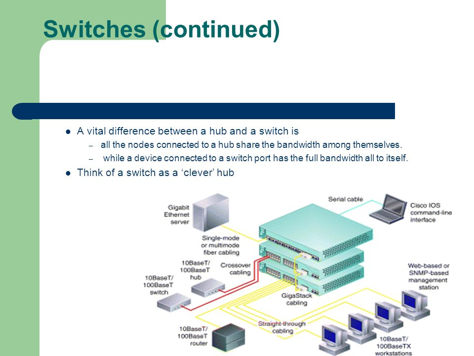 Switches (continued) A vital difference between a hub and a switch is