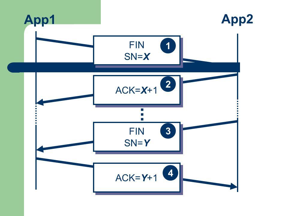 App1 App2 FIN SN=X 1 ACK=X+1 2 ... FIN SN=Y 3 ACK=Y+1 4