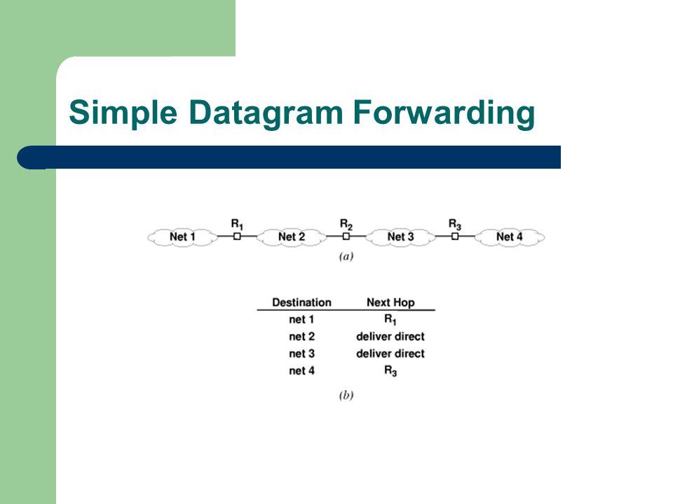 Simple Datagram Forwarding