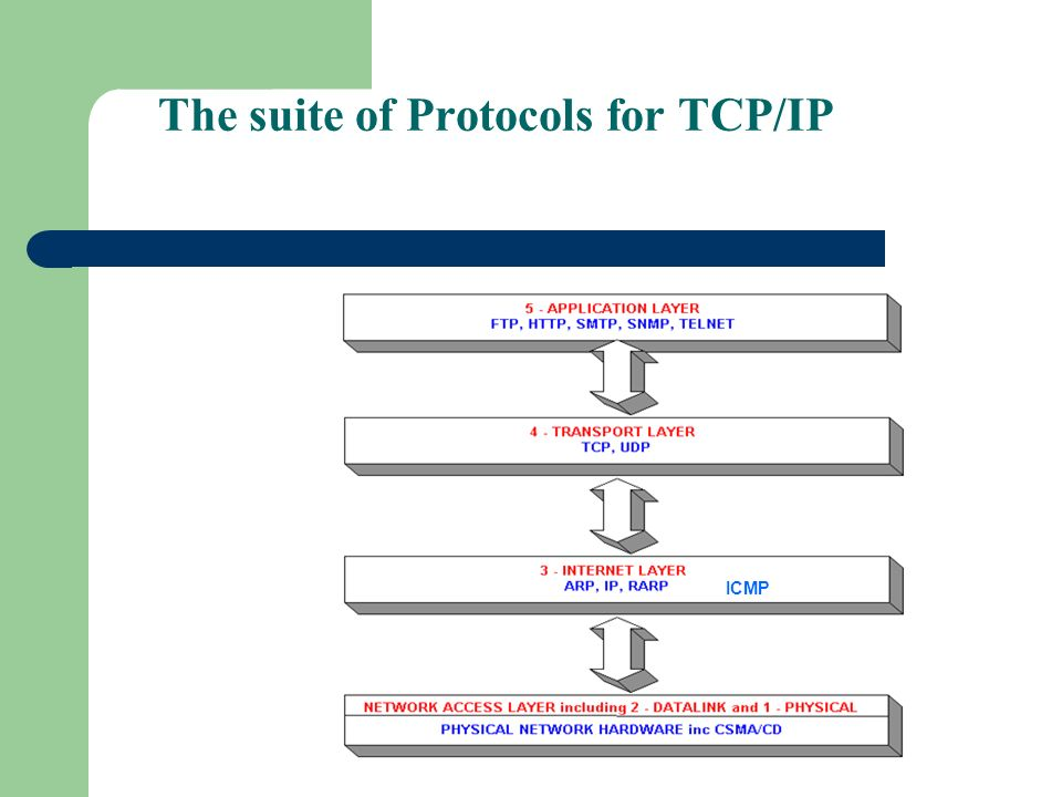 The suite of Protocols for TCP/IP