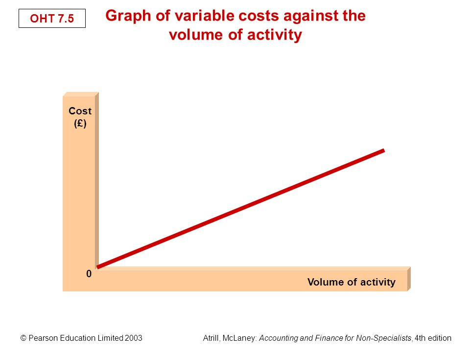 variable costs Definition of variable cost: a cost of labor, material or overhead that changes according to the change in the volume of production units combined.