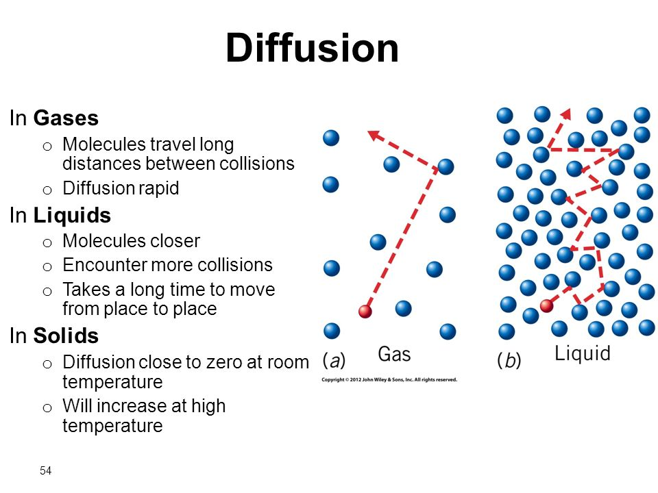 diffusion of a liquid What's the difference between diffusion and osmosis the random motion observed under a microscope as particles skip, slip, and dart within a liquid collective diffusion: the diffusion of a large number of particles within a liquid that remain intact or interacting with other particles.