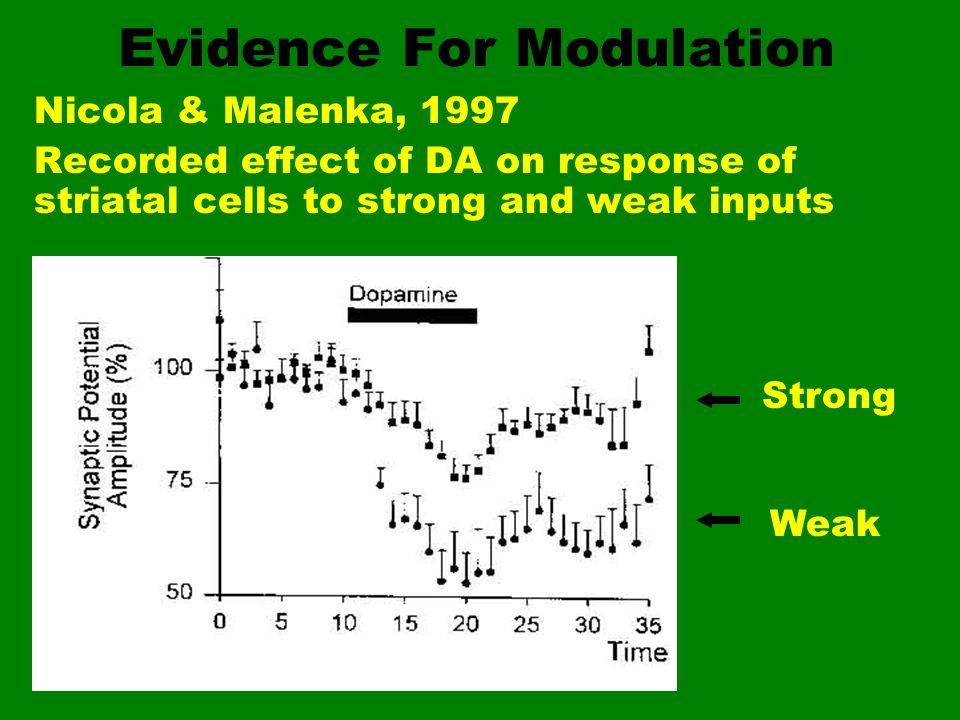 Evidence For Modulation
