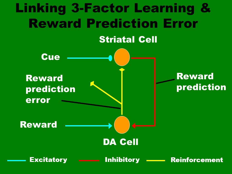 Linking 3-Factor Learning & Reward Prediction Error