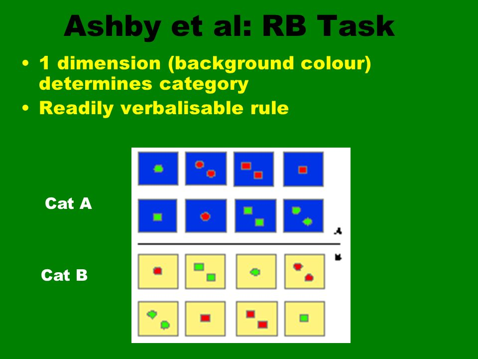Ashby et al: RB Task 1 dimension (background colour) determines category. Readily verbalisable rule.