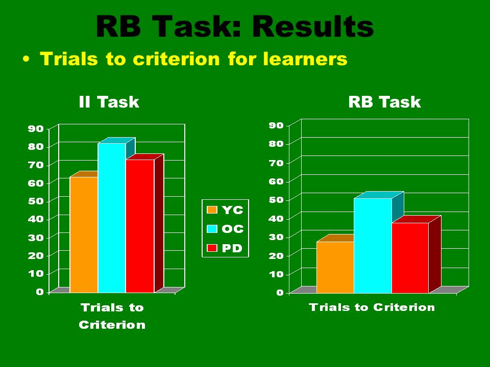RB Task: Results Trials to criterion for learners II Task RB Task