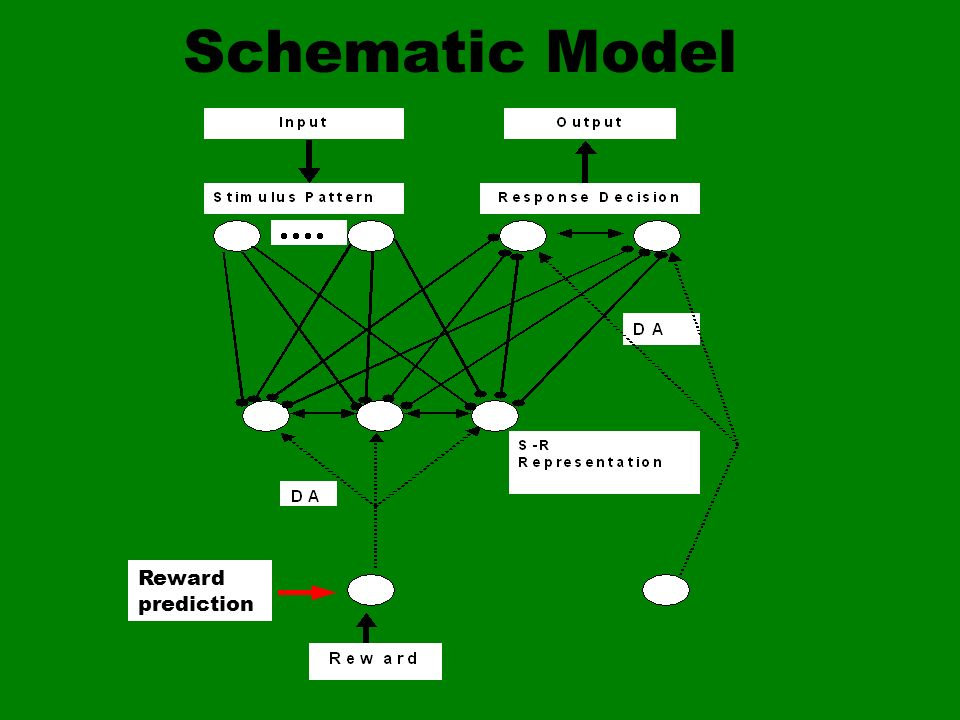 Schematic Model Reward prediction