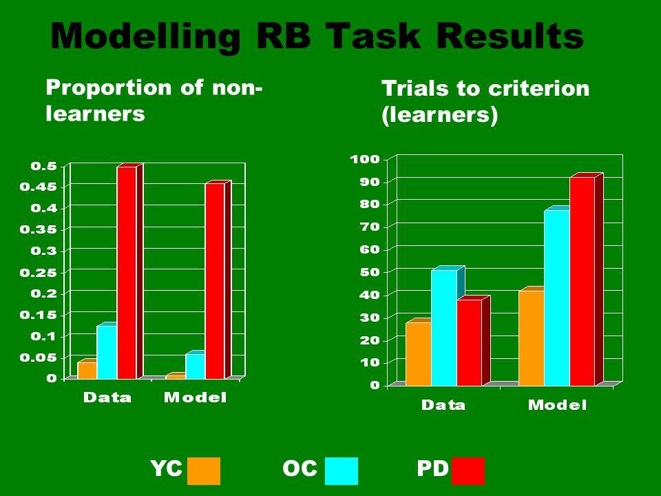Modelling RB Task Results