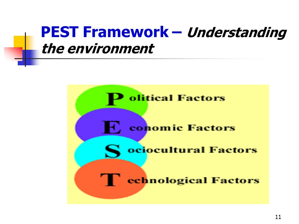 PEST Framework – Understanding the environment