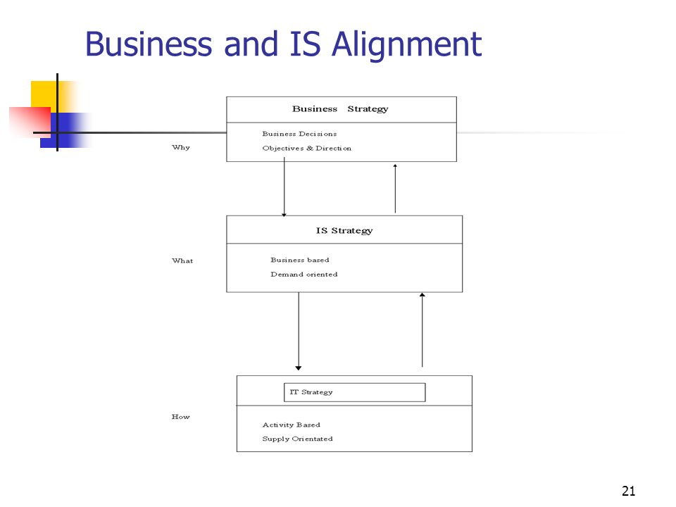Business and IS Alignment