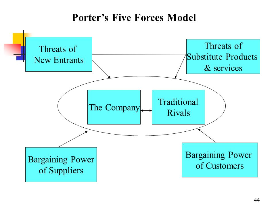 Porter's Five Forces Model