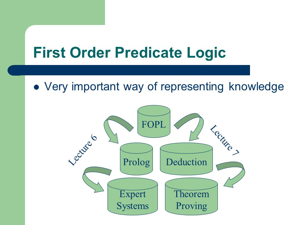 First Order Predicate Logic
