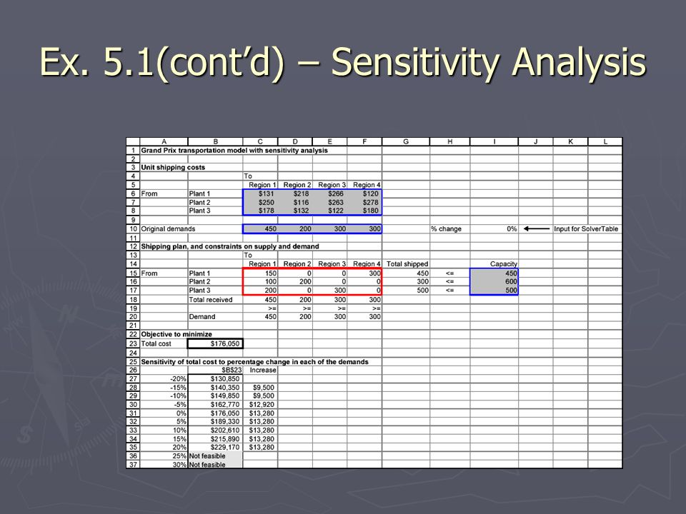 Ex. 5.1(cont'd) – Sensitivity Analysis