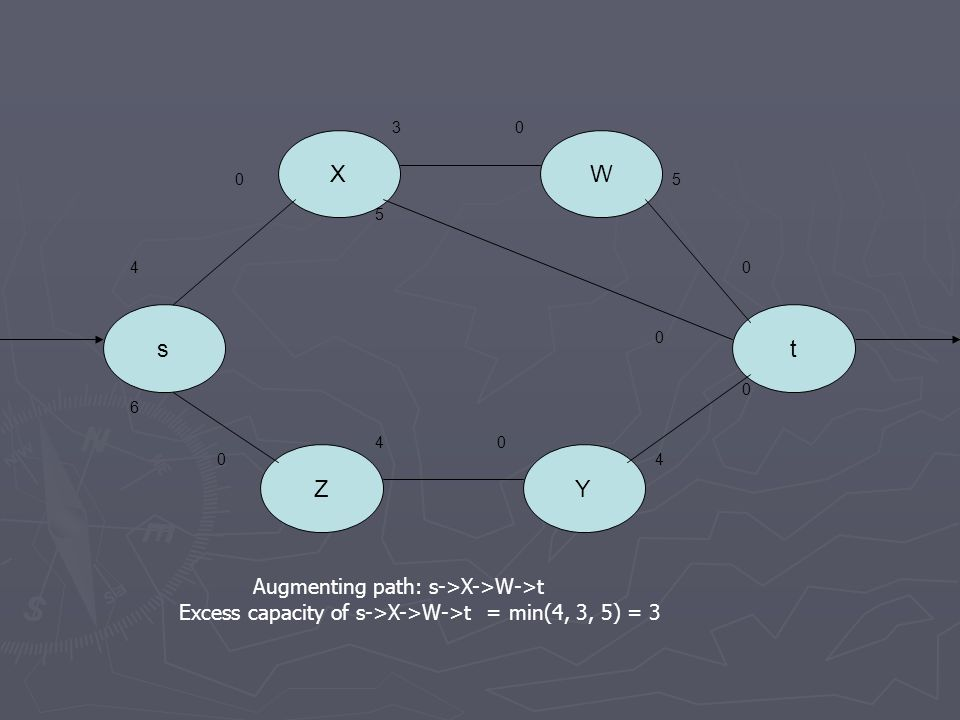 s X Z Y W t Augmenting path: s->X->W->t