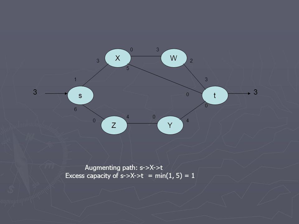 s X Z Y W t Augmenting path: s->X->t