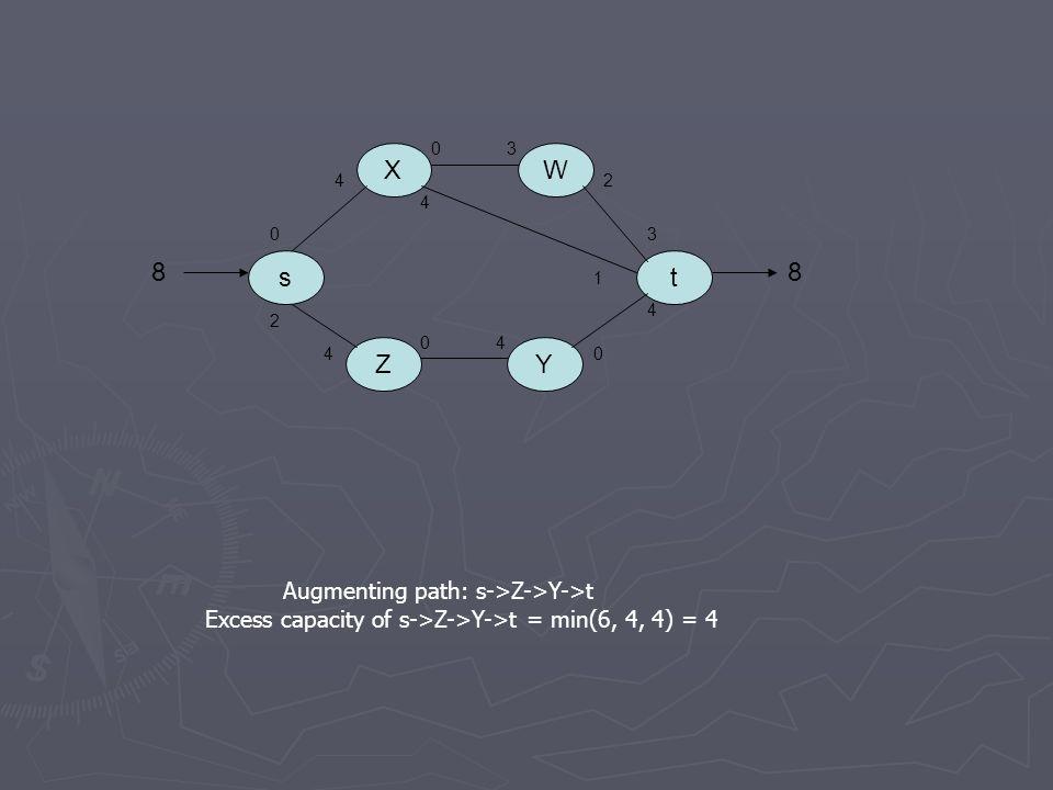 s X Z Y W t 8 Augmenting path: s->Z->Y->t