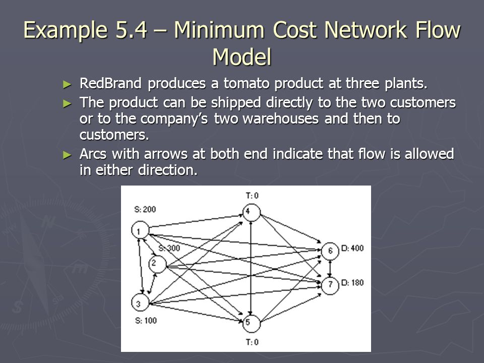 Example 5.4 – Minimum Cost Network Flow Model