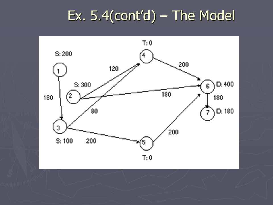 Ex. 5.4(cont'd) – The Model