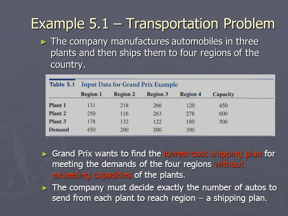 Example 5.1 – Transportation Problem