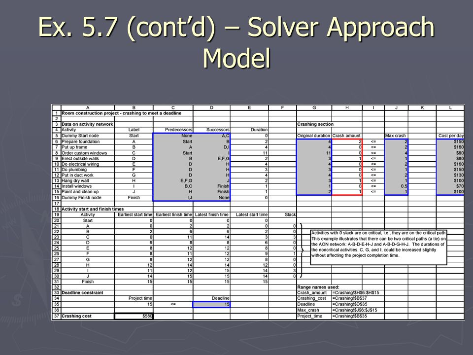 Ex. 5.7 (cont'd) – Solver Approach Model