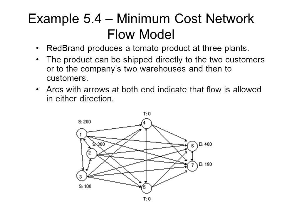 Example 5.4 – Minimum Cost Network Flow Model