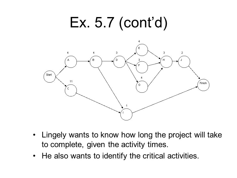 Ex. 5.7 (cont'd) Lingely wants to know how long the project will take to complete, given the activity times.