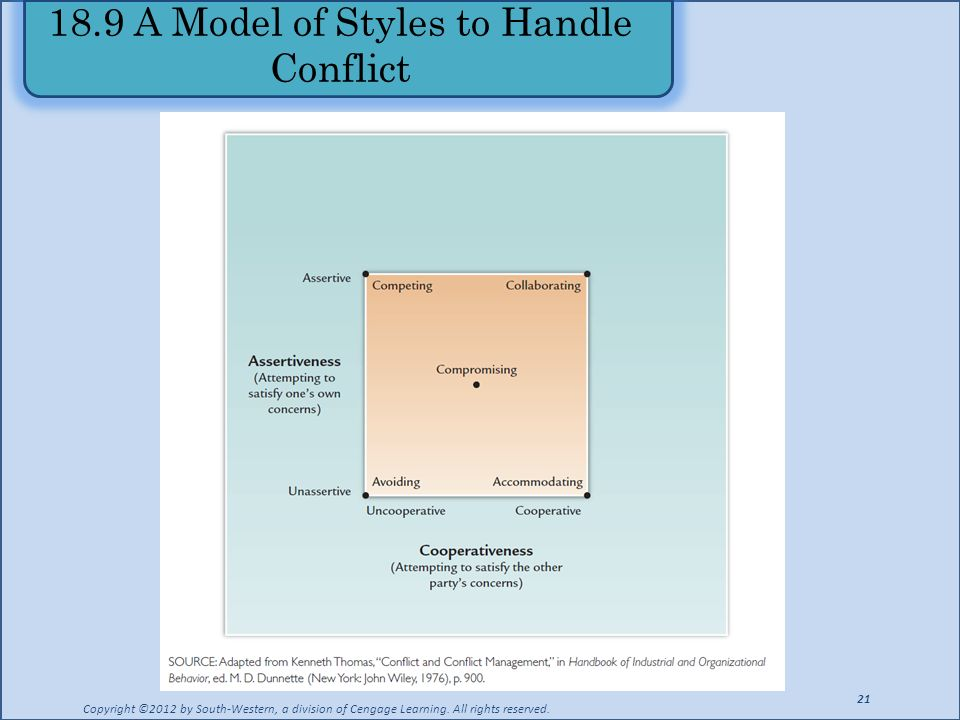 18.9 A Model of Styles to Handle Conflict