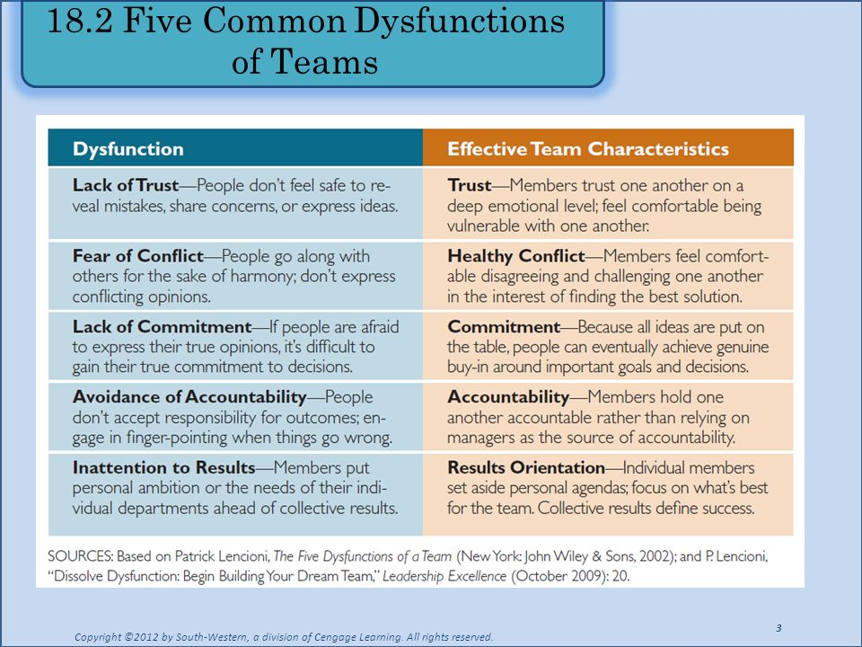 18.2 Five Common Dysfunctions of Teams
